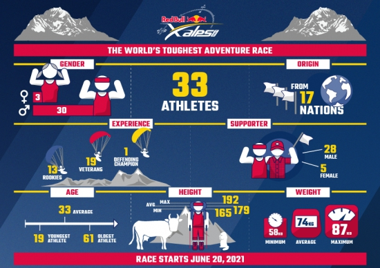 The Red Bull X-Alps - getting selected is the first hurdle