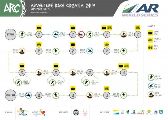 Teh course outline for Adventure Race Croatia