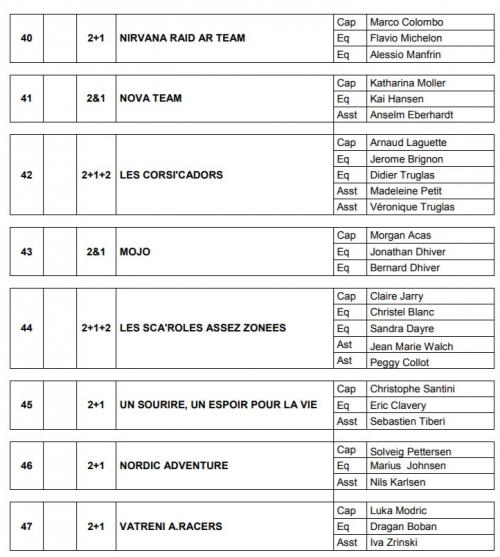 The 2020 Corsica Raid start list