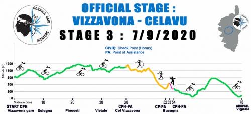 The stage 3 profile at Corsica Raid 2020